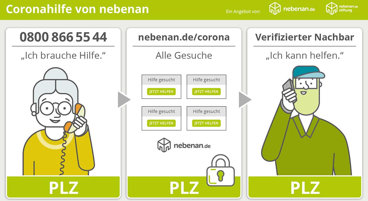 Grafik: So funktioniert die Coronahilfe-Hotline von nebenan.de