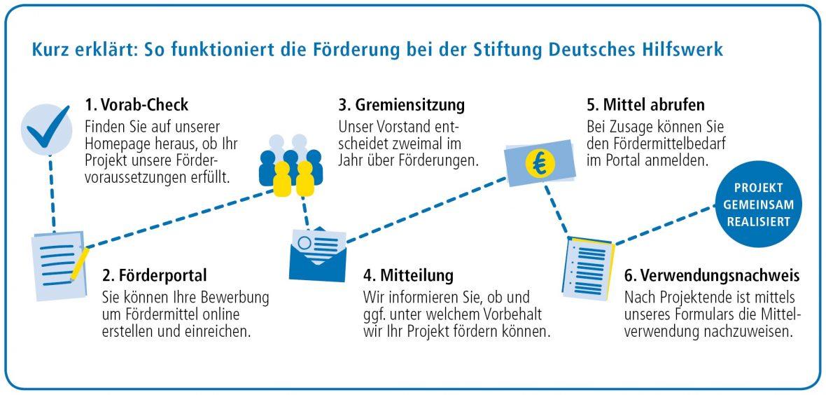 So funktioniert die Förderung bei der Stiftung Deutsches Hilfswerk
